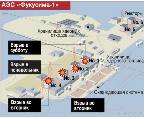 Фукусима схема реакторов