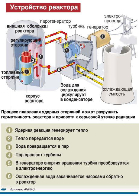 Реакторы для этой АЭС